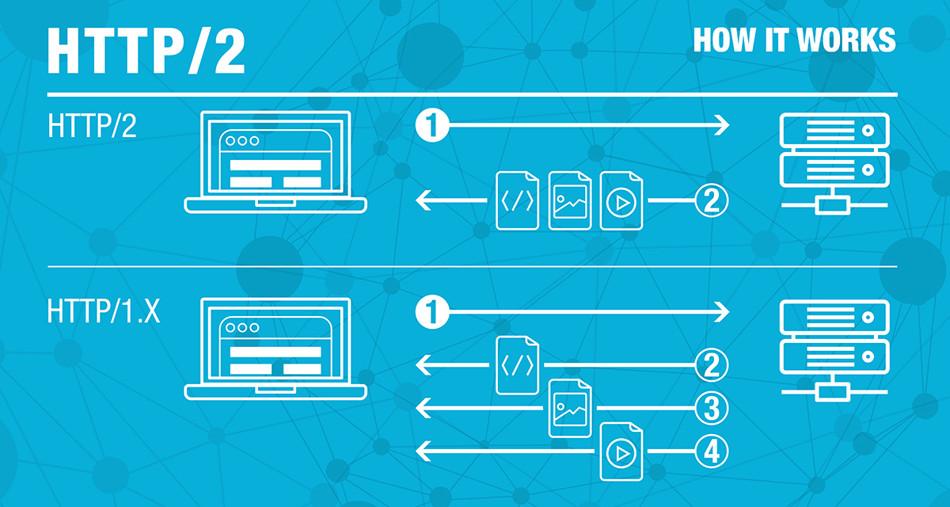 ¿Cómo funciona HTTP/2?