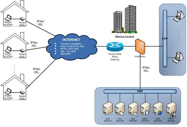 firewall dmz