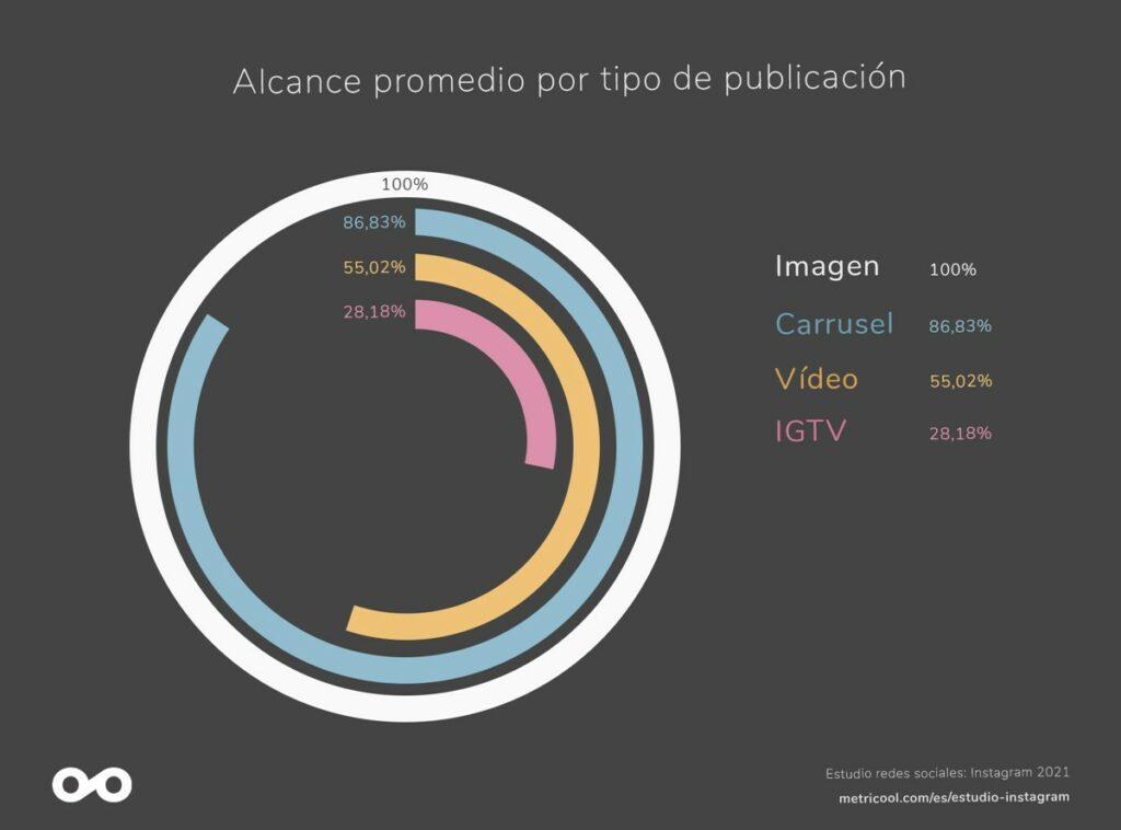 Alcance promedio por tipo de publicación