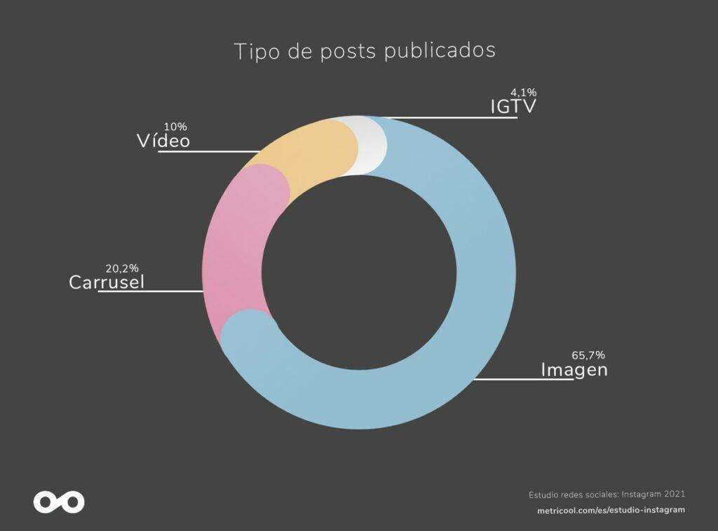 Tipo de posts publicados